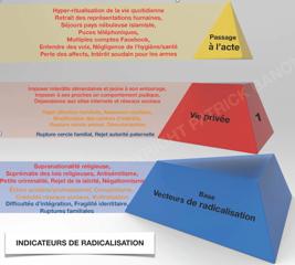 pyramide-radicalisation